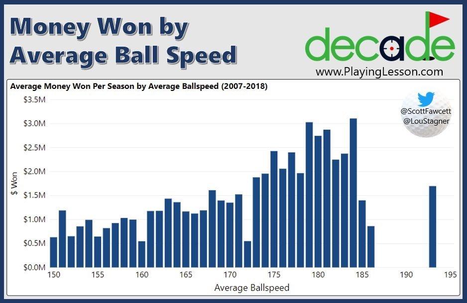golf ball speed pga tour